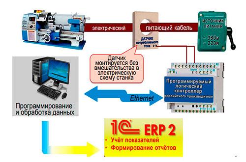 связь erp со складом