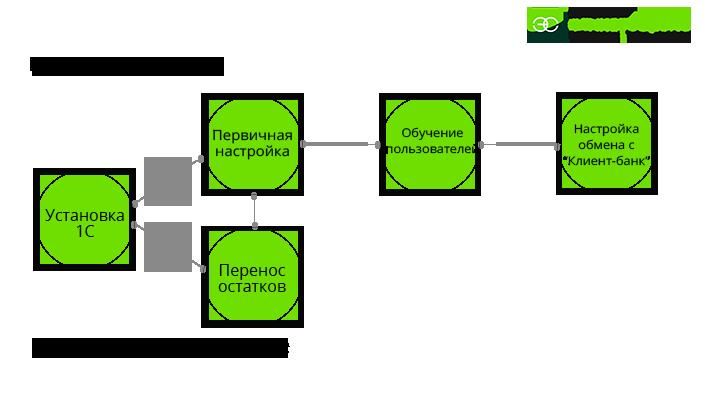 схема автоматизации бизнес-процессов